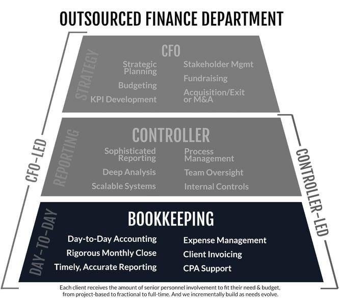 BookkeepingPyramid8-20