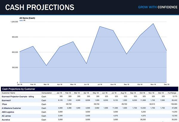 Financial Metrics for SaaS Companies - Cash Projections