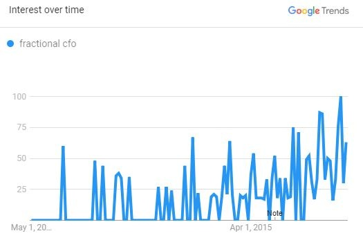 Fractional_CFO_Trend