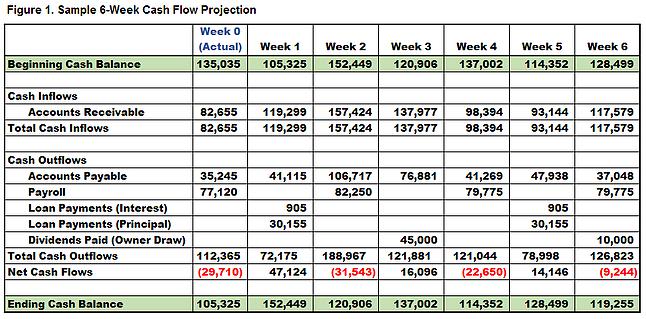 simple cash flow projection
