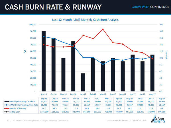 Financial Metrics for SaaS Companies - Cash Burn Rate & Runway