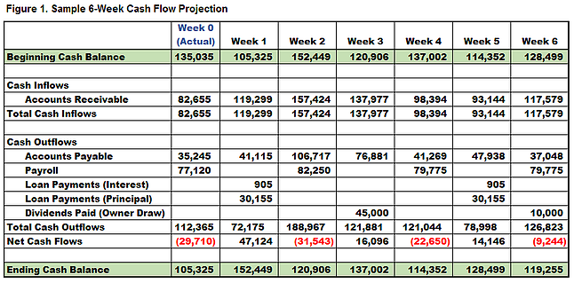 cash flow projection Let's look at an example of a simple cash flow forecast for an example start-up.